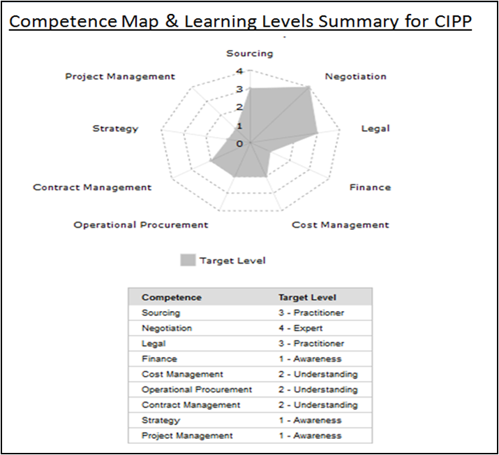 cipp procurement course certification certifications offered unlimited fully includes access months