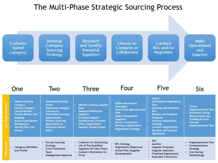 Expert Strategic Sourcing Course Description